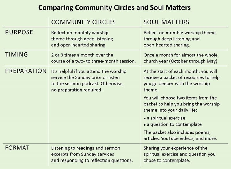 communitycirclesvssoulmatterschart