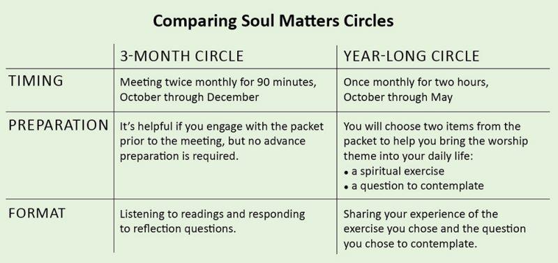 ComparingSoulMattersCircles